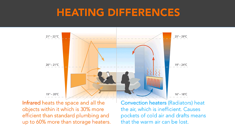infrared-heating-difference-1