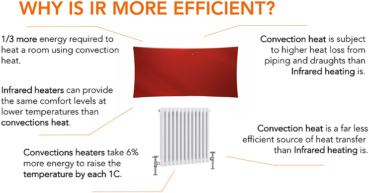 Infrared Heating Efficiency